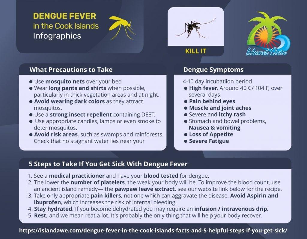 Dengue-Cook-Islands-Infographics