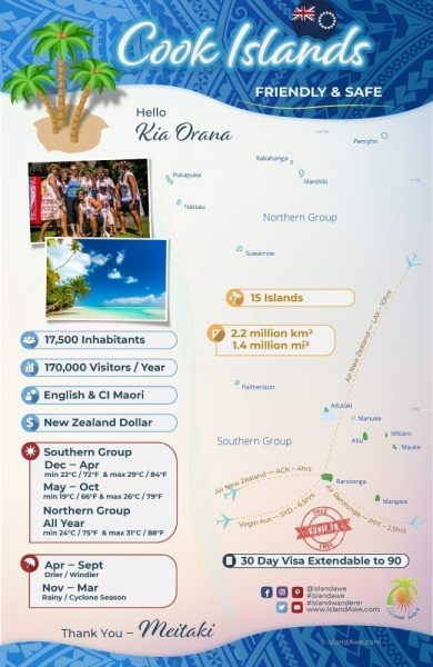 CookIsland InfoGraphic