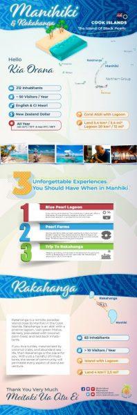 Manihiki InfoGraphic