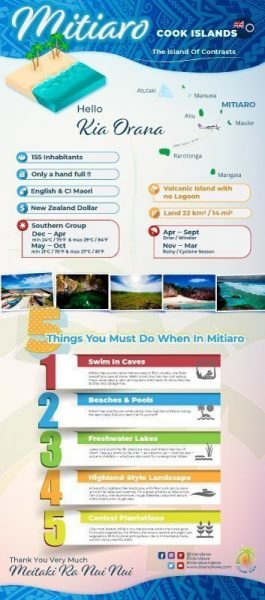 Mitiaro InfoGraphic